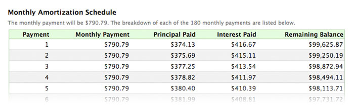 Beautiful Example Amortization Schedule